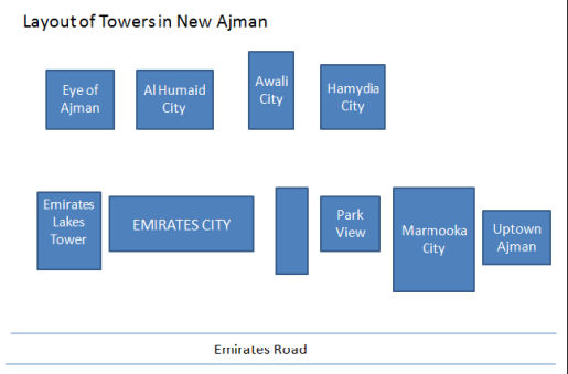 New Ajman cities layout